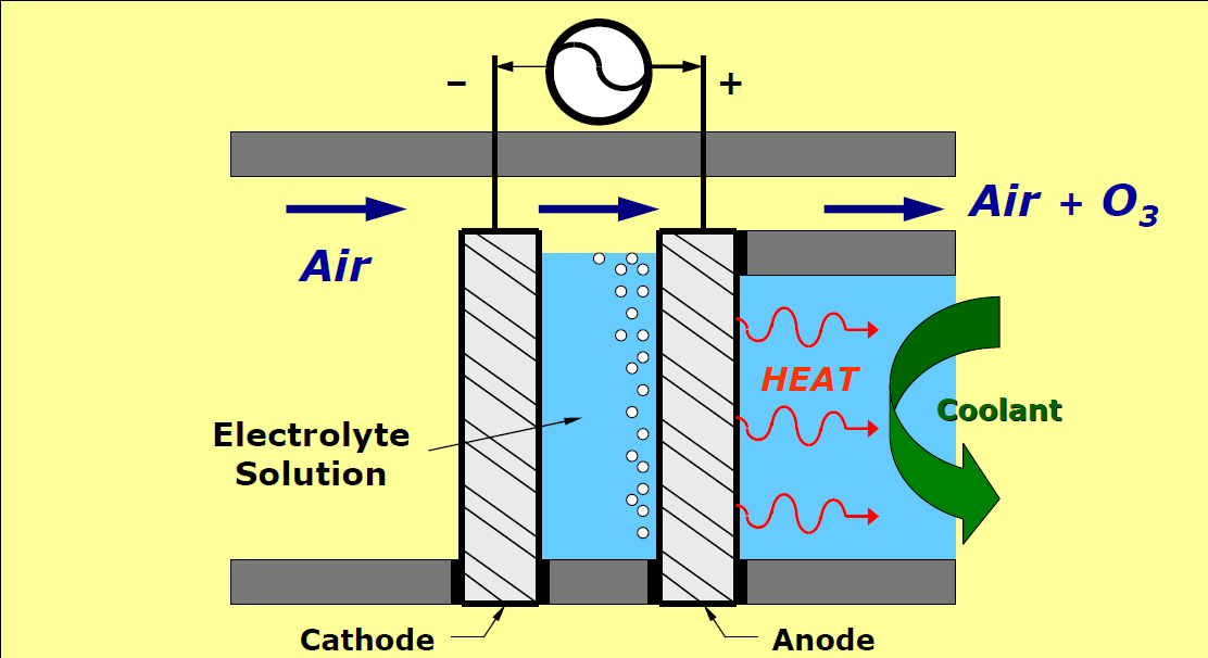 Electrolytic ozone production