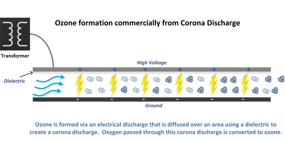 ozone production from corona discharge