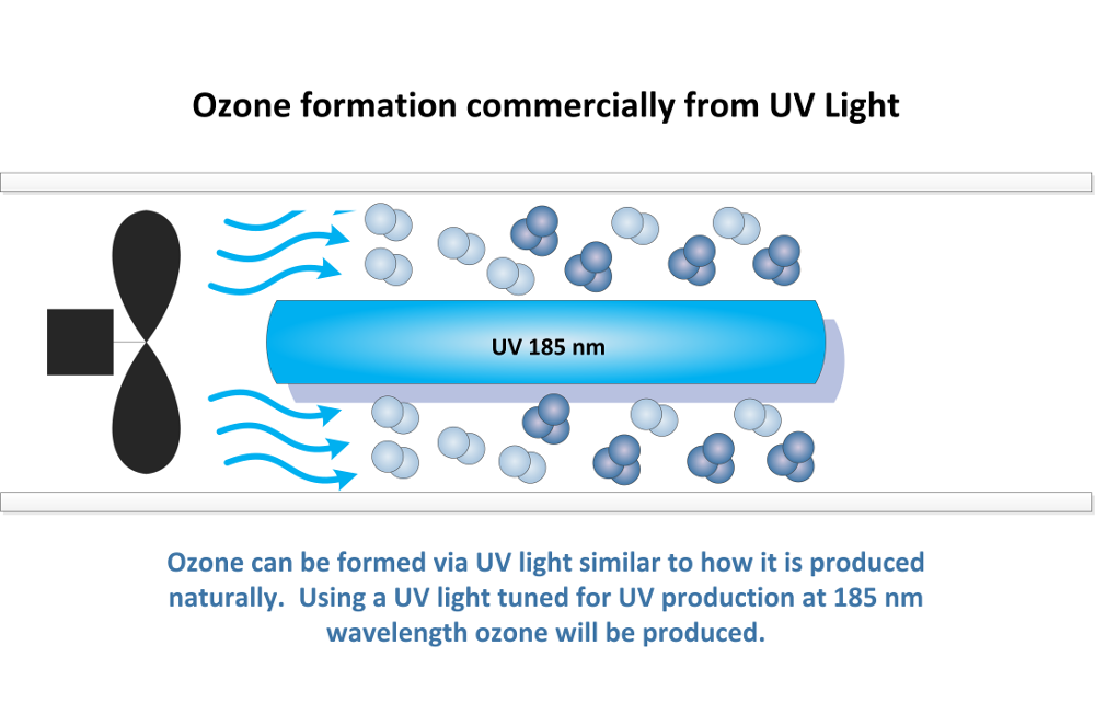 Ozone production from UV light for commercial applications