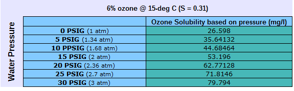 ozone solubility table based on pressure
