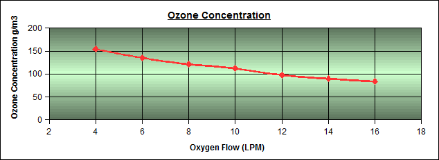 Ozone concentration vs oxygen flow