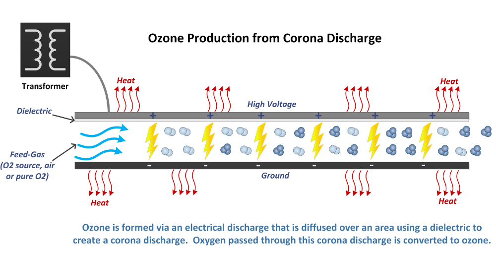 Ozone generated by corona discharge