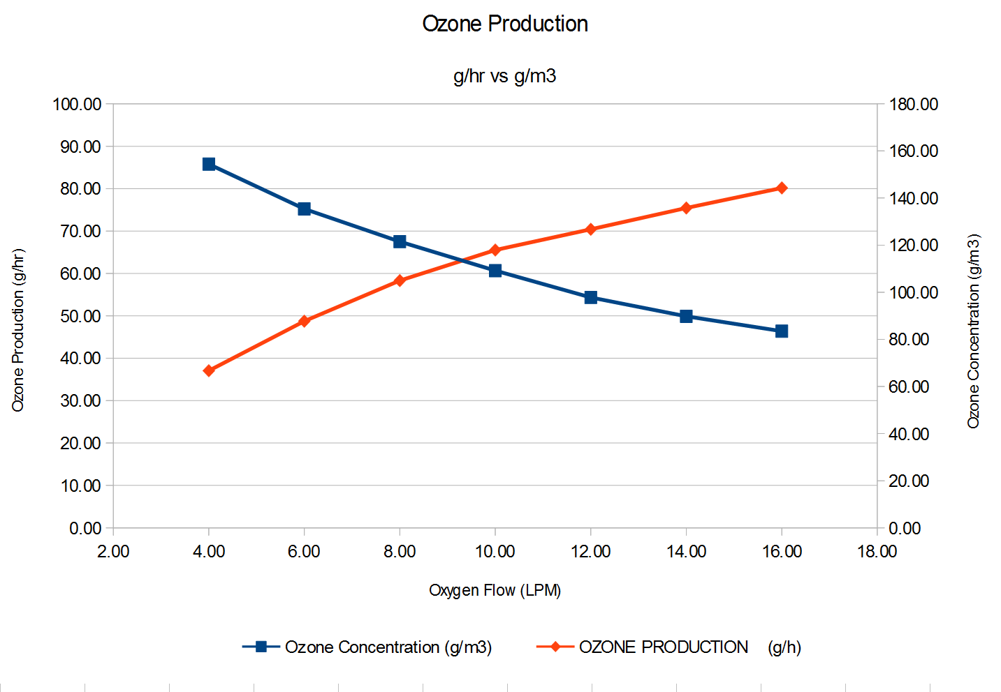 ozone output vs ozone concentration