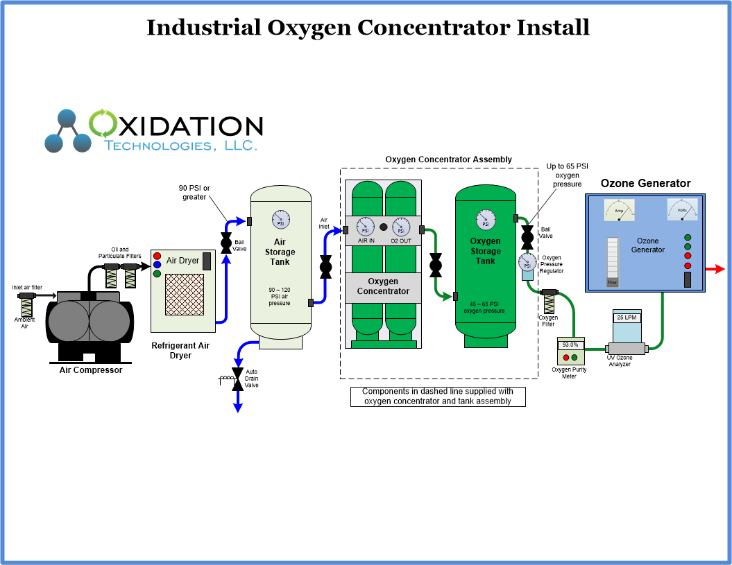 Diagram Of Home Oxygen Generator Modern Design Wiring Ozone Circuit Air Equipment Manufacturer And System Integrators Comparison Rh Oxidationtech Com Everflo Portable