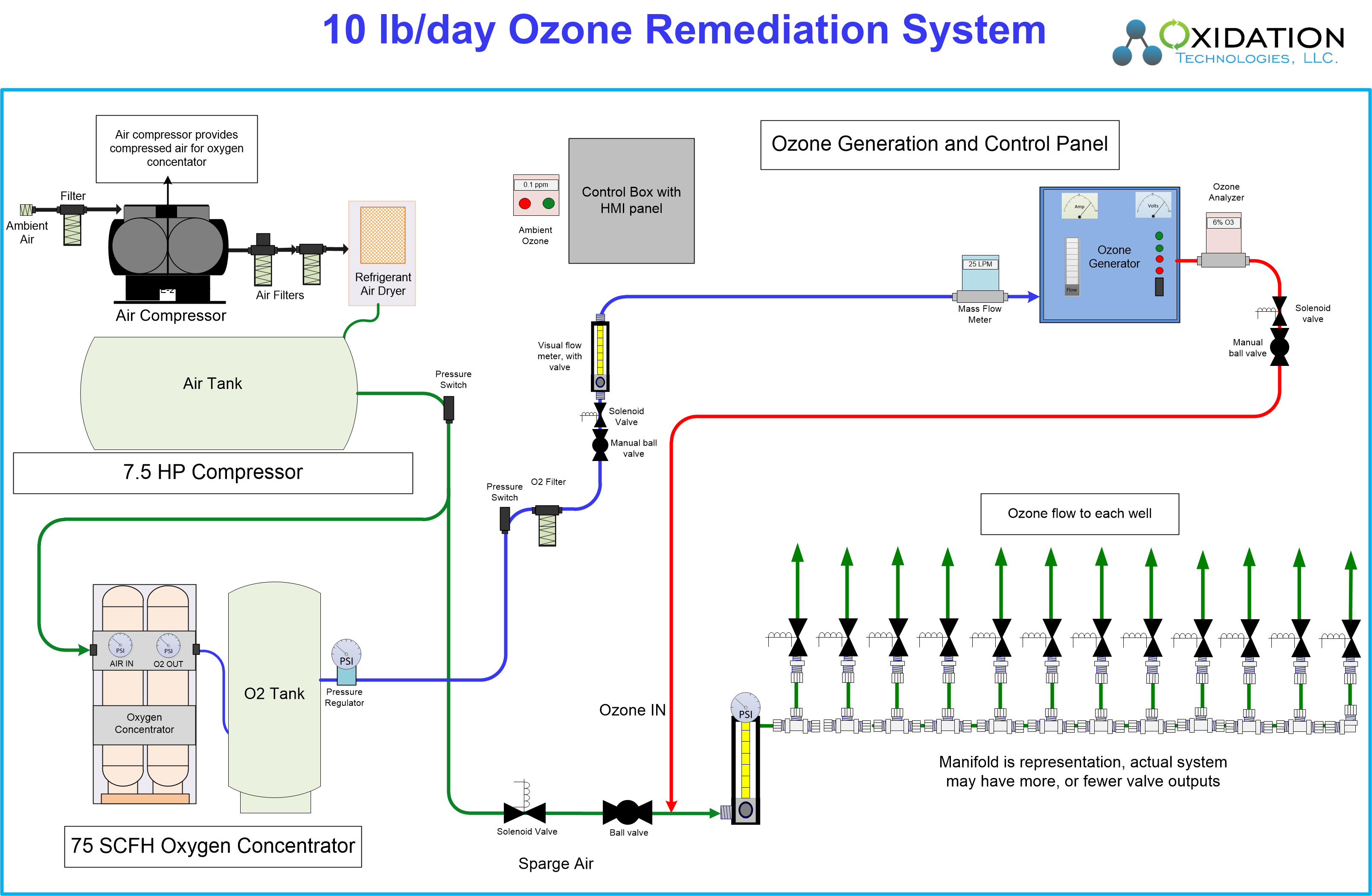 10 lb/day ozone trailer for pilot groundwater remediation