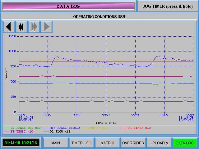 Trend graph for ozone system controls