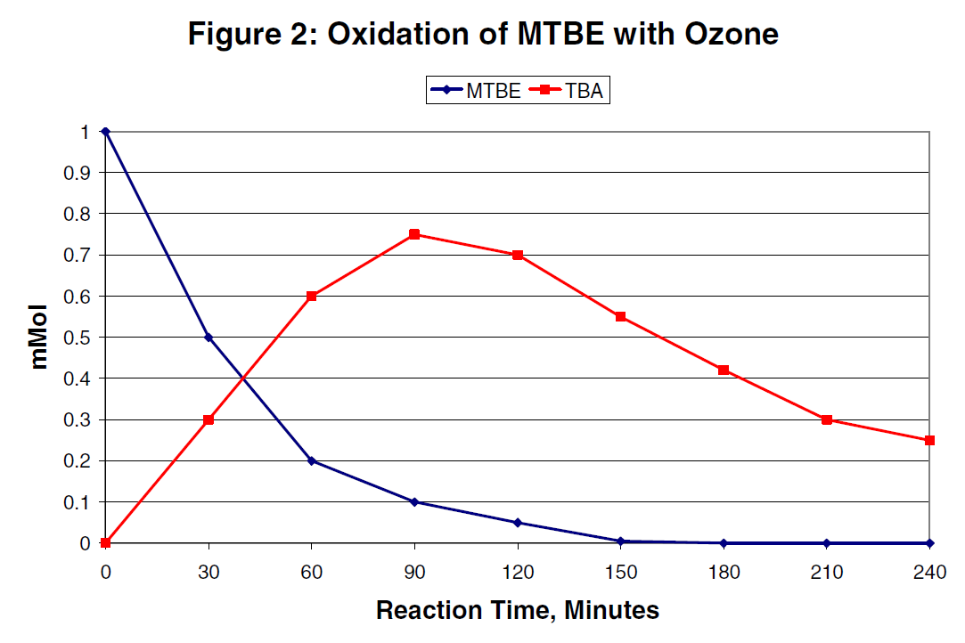 MTBE removal from water with ozone create TBA