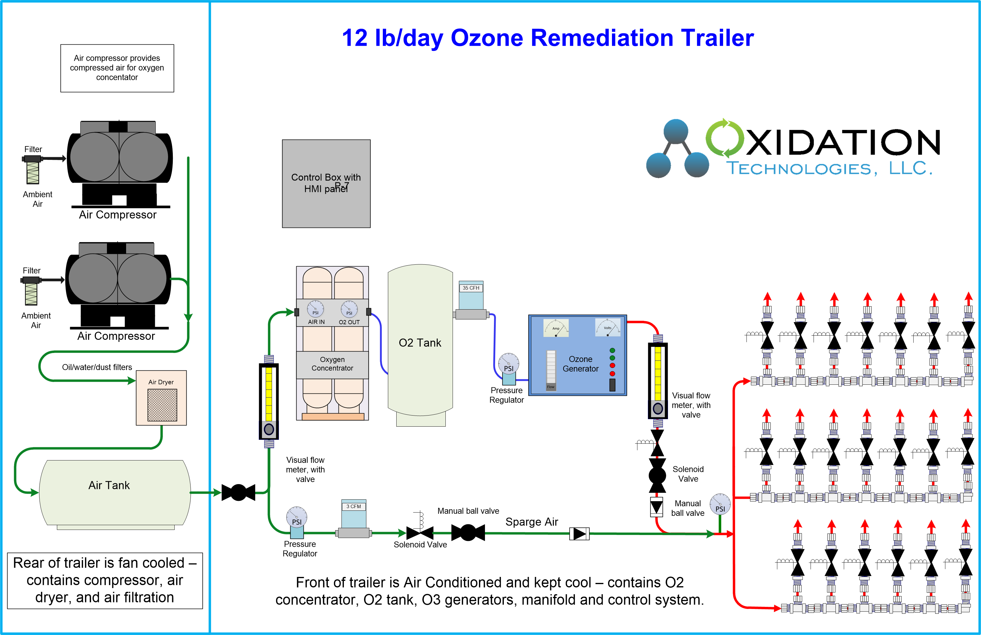 12 lb/day ozone trailer for pilot groundwater remediation