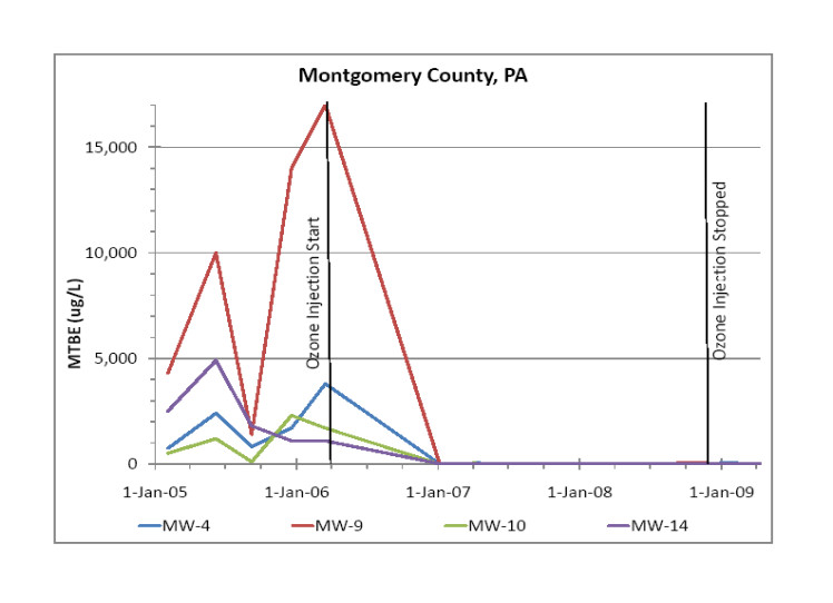 ozone removes MTBE from groundwater