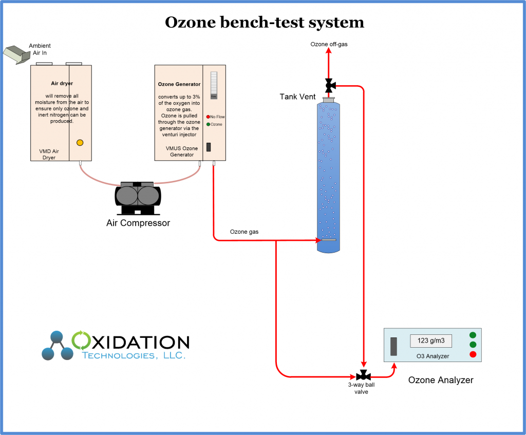 Ozone system for bench testing