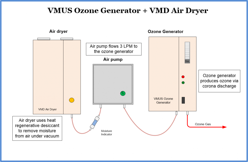 VMUS-4 ozone generator with air dryer and pump for room air disinfection