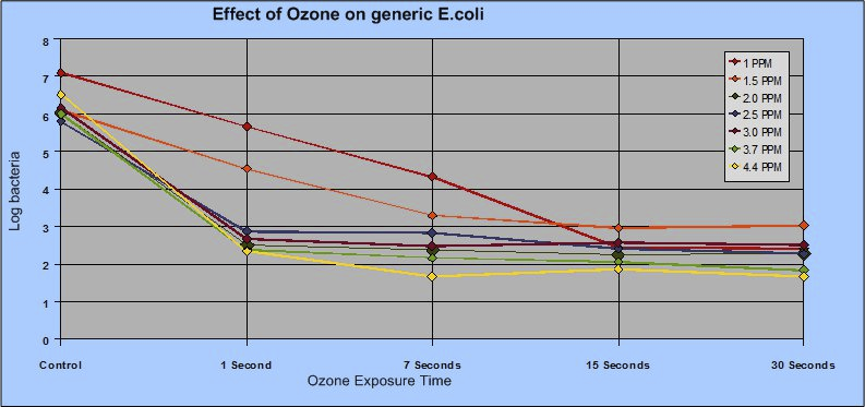 E.coli reduction with ozone in a graph