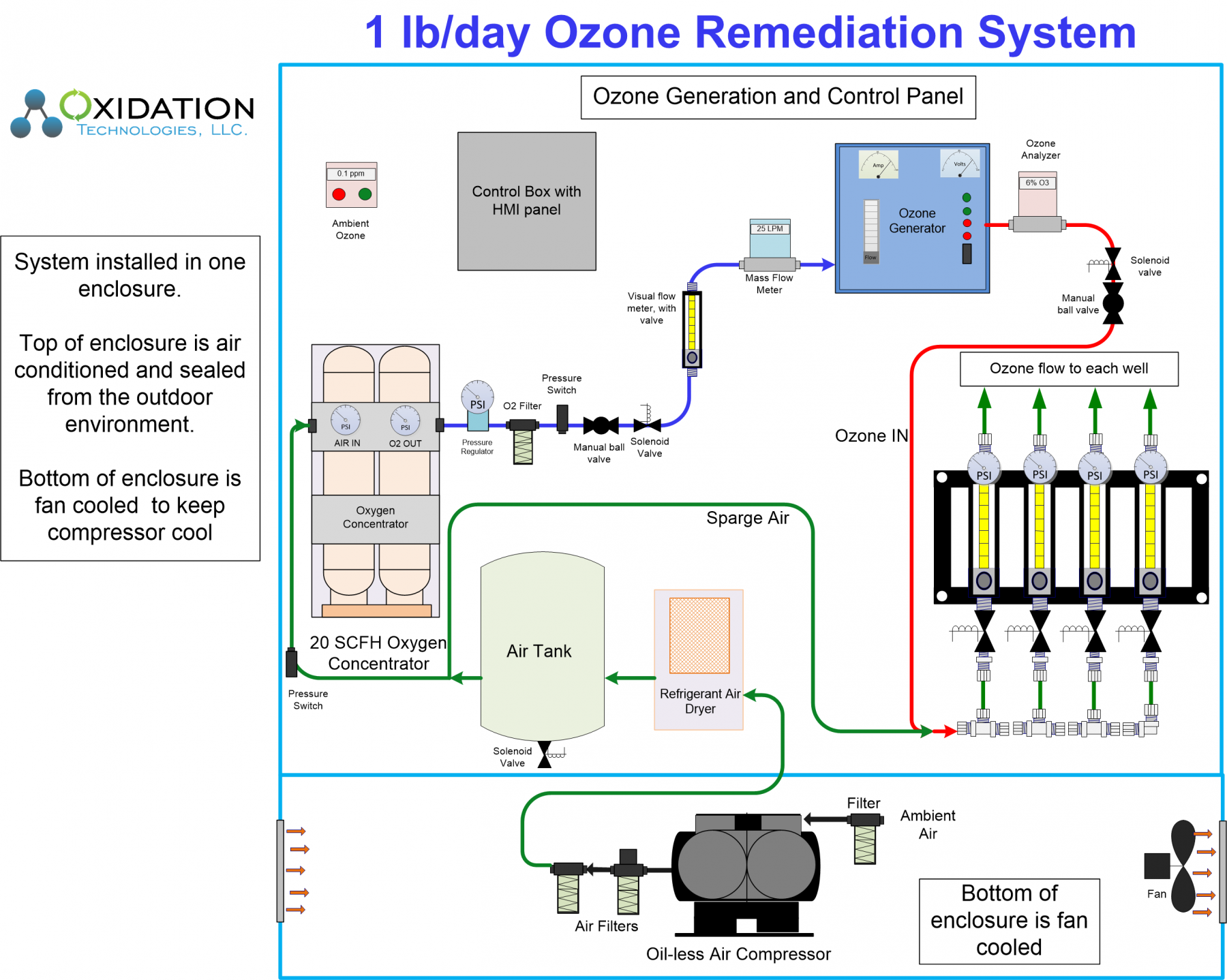 Diagram of ozone groundwater remediation cabinet