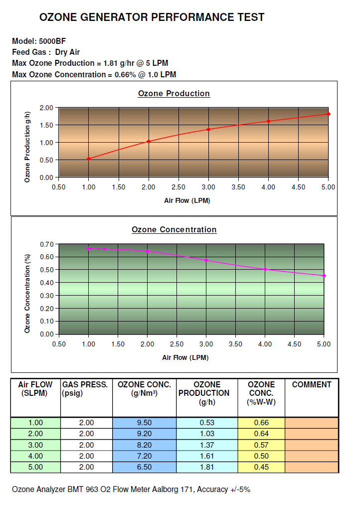 Ozone generator output chart on dry air