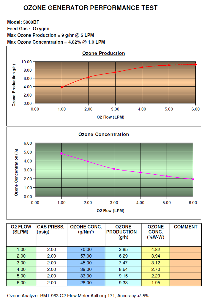 ozone output performance chart