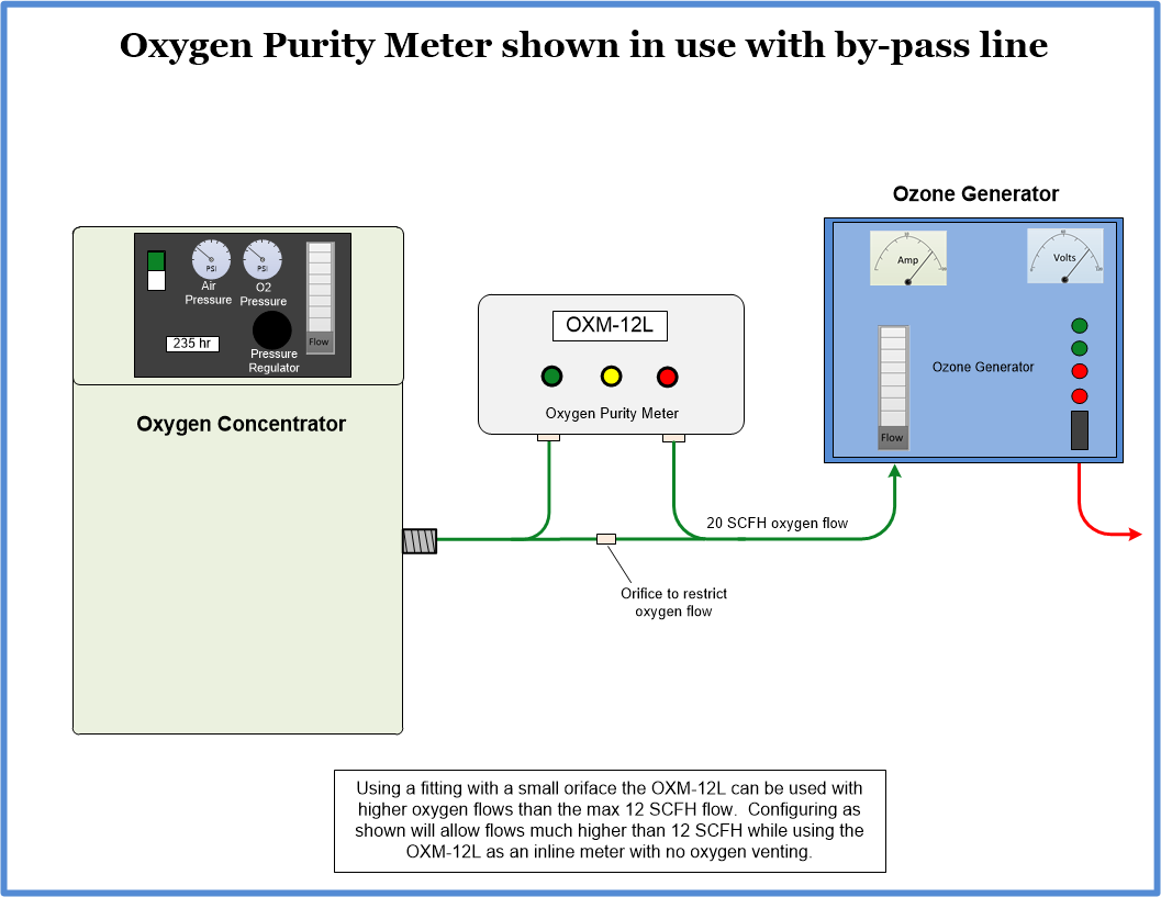 OXM-12L Oxygen purity meter install diagram with by-pass flow