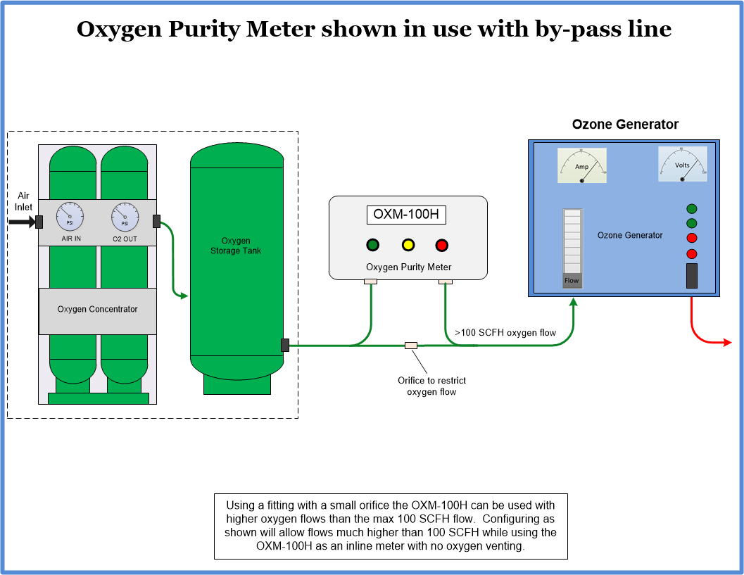 Install diagram for the OXM-100H oxygen monitor inline
