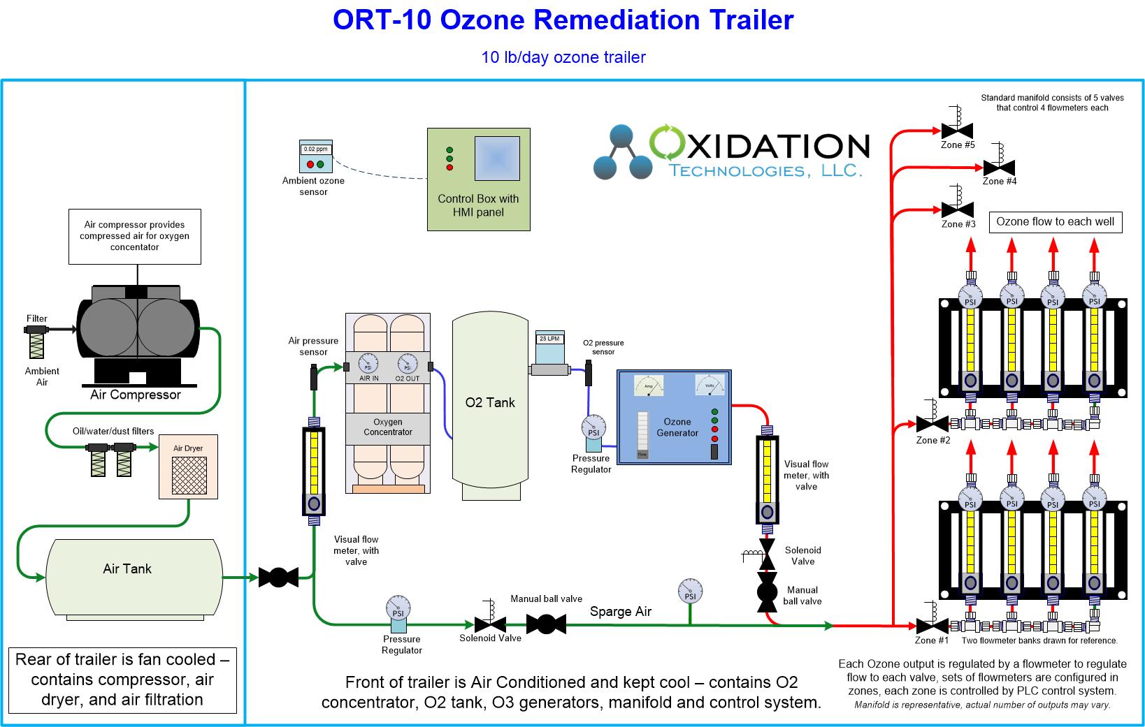10 lb/day ozone remediation trailer diagram