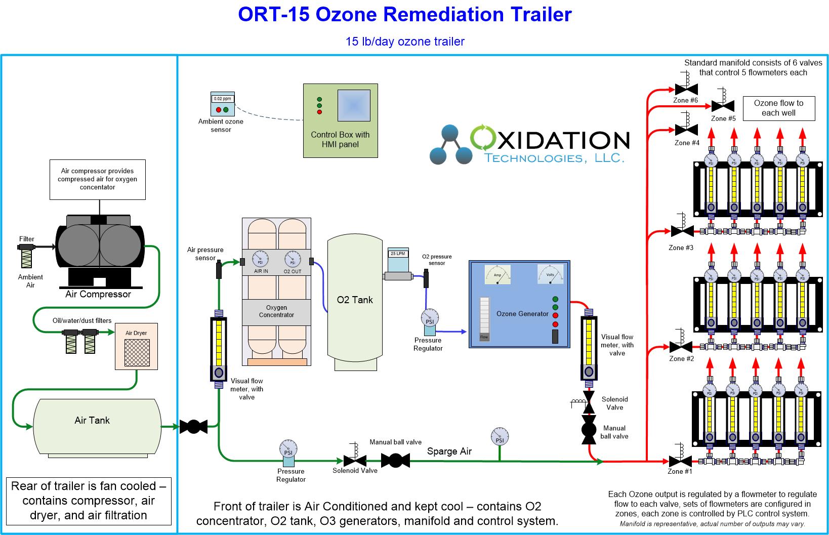 15 lb/day ozone remediation trailer diagram