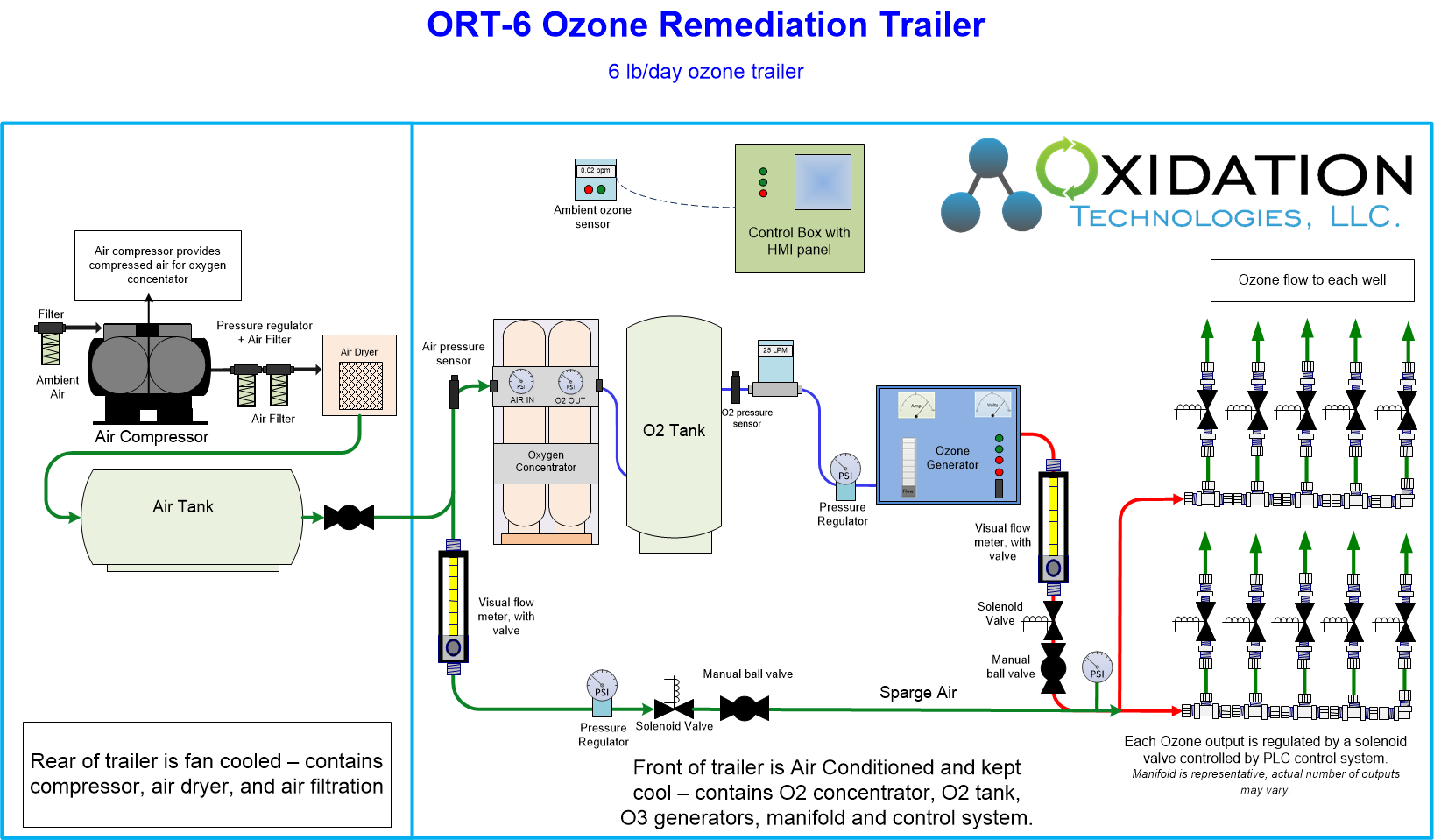 6 lb/day ozone remediation trailer diagram