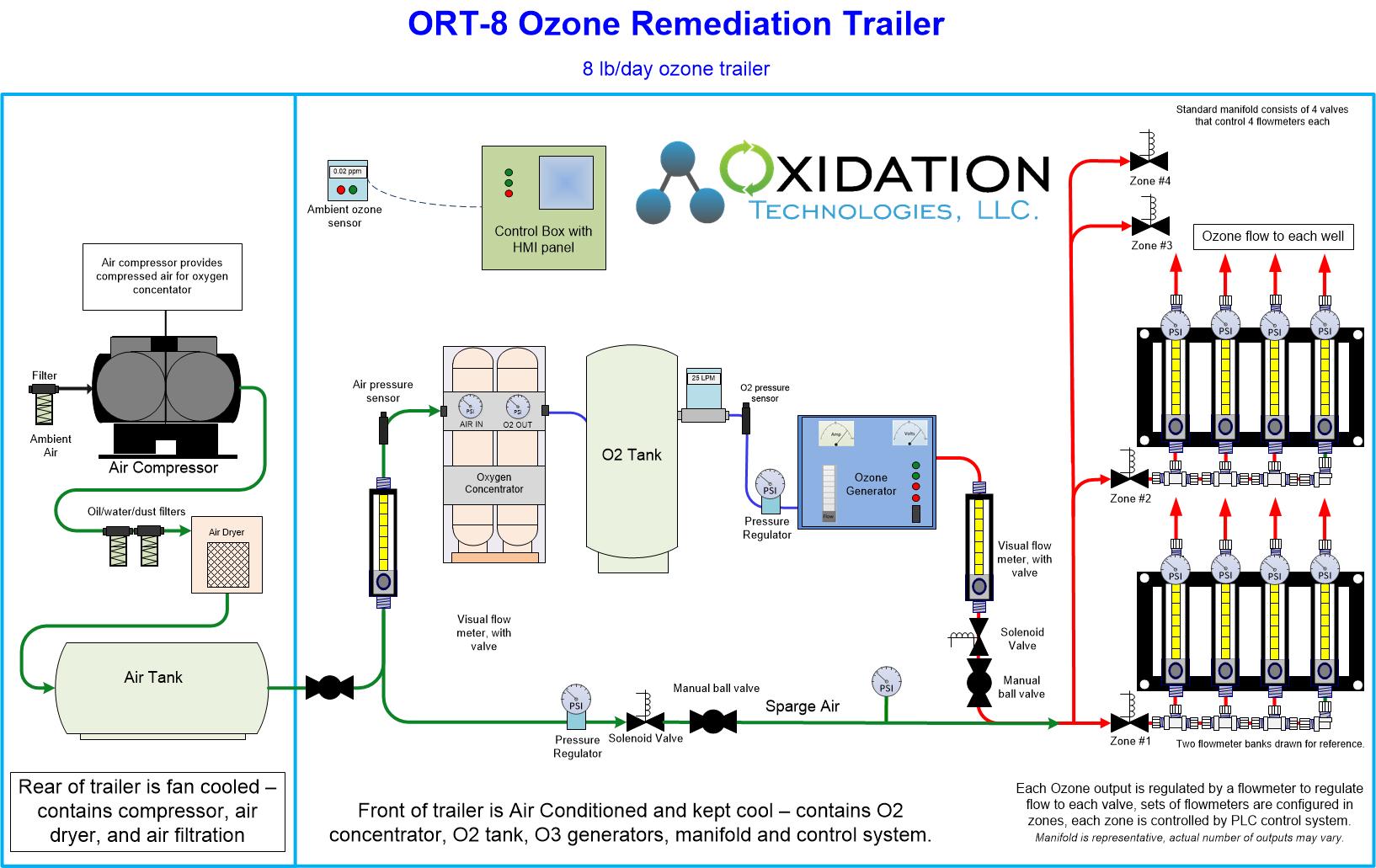 6 lb/day ozone remediation trailer diagram