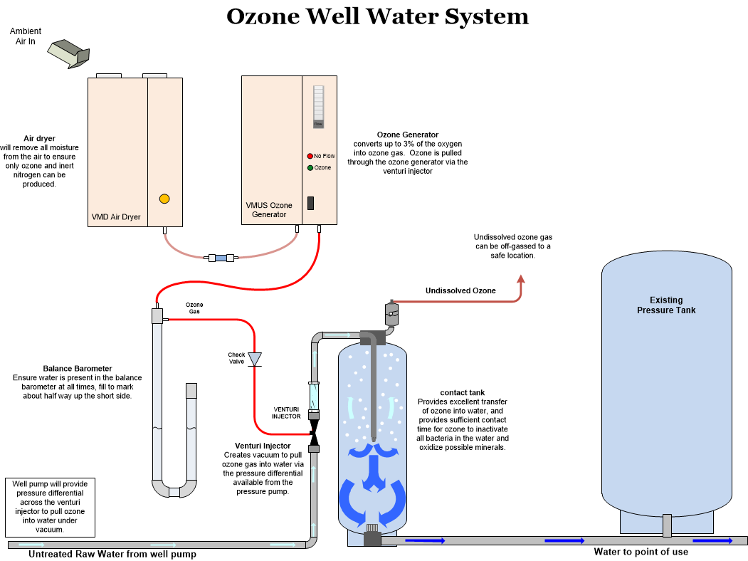 Treat well water with ozone