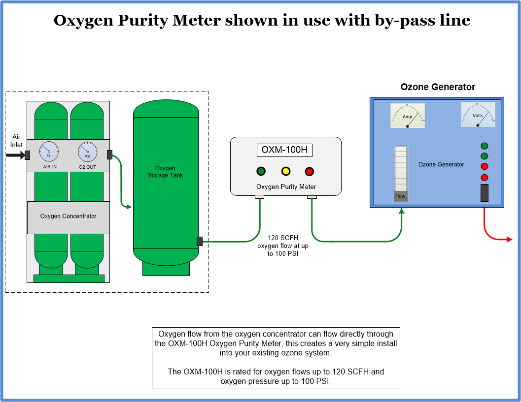 OXM-100H Oxygen purity meter install diagram with by-pass flow