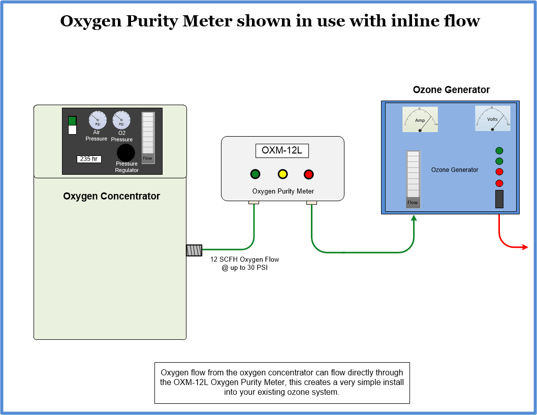 OXM-12L Oxygen purity meter install diagram with inline flow
