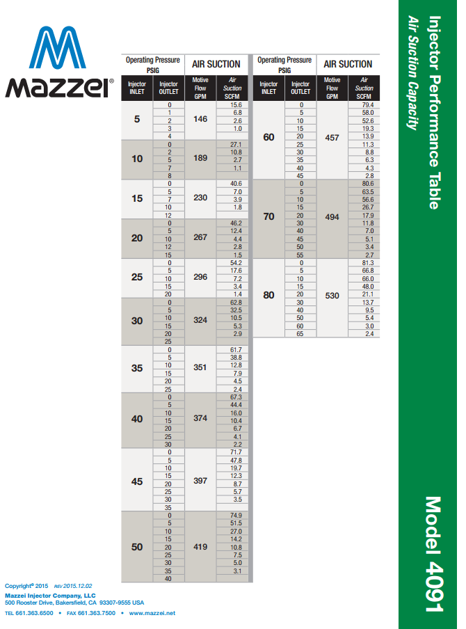 Mazzei Venturi performance Chart