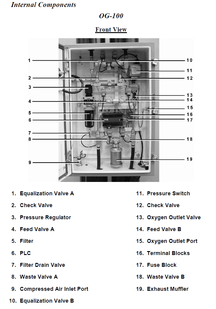 OG-100 components inside enclosure