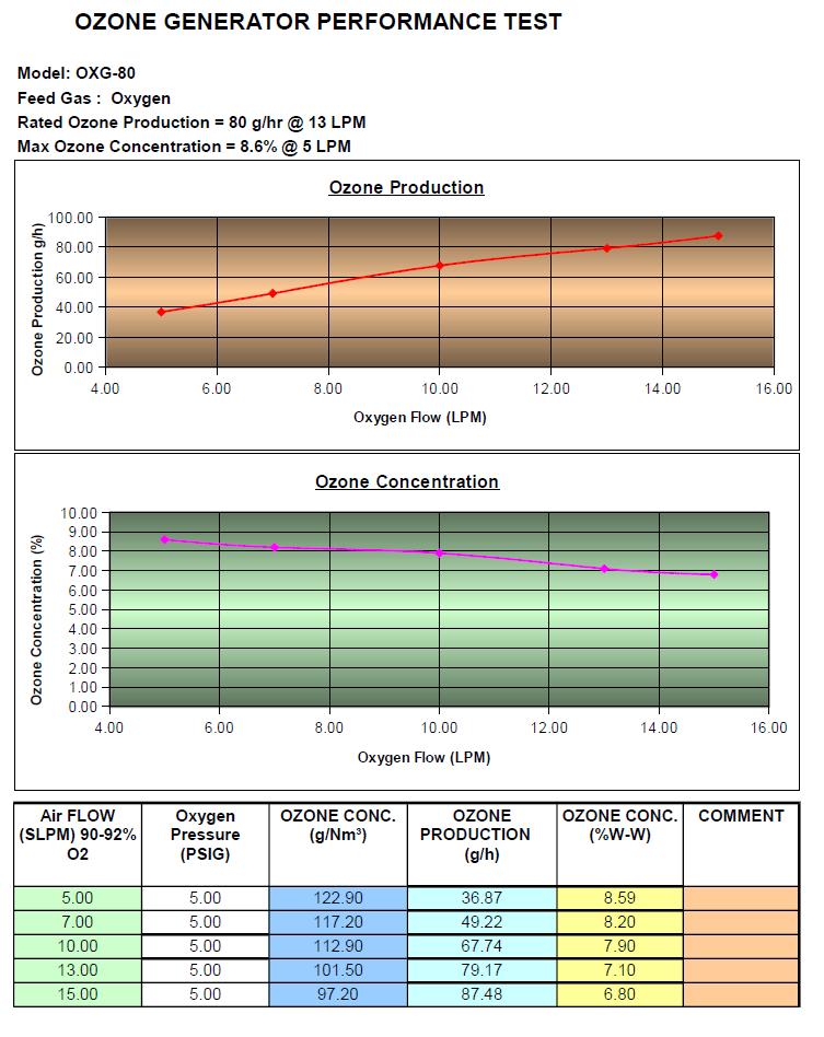 Ozone generator performance chart