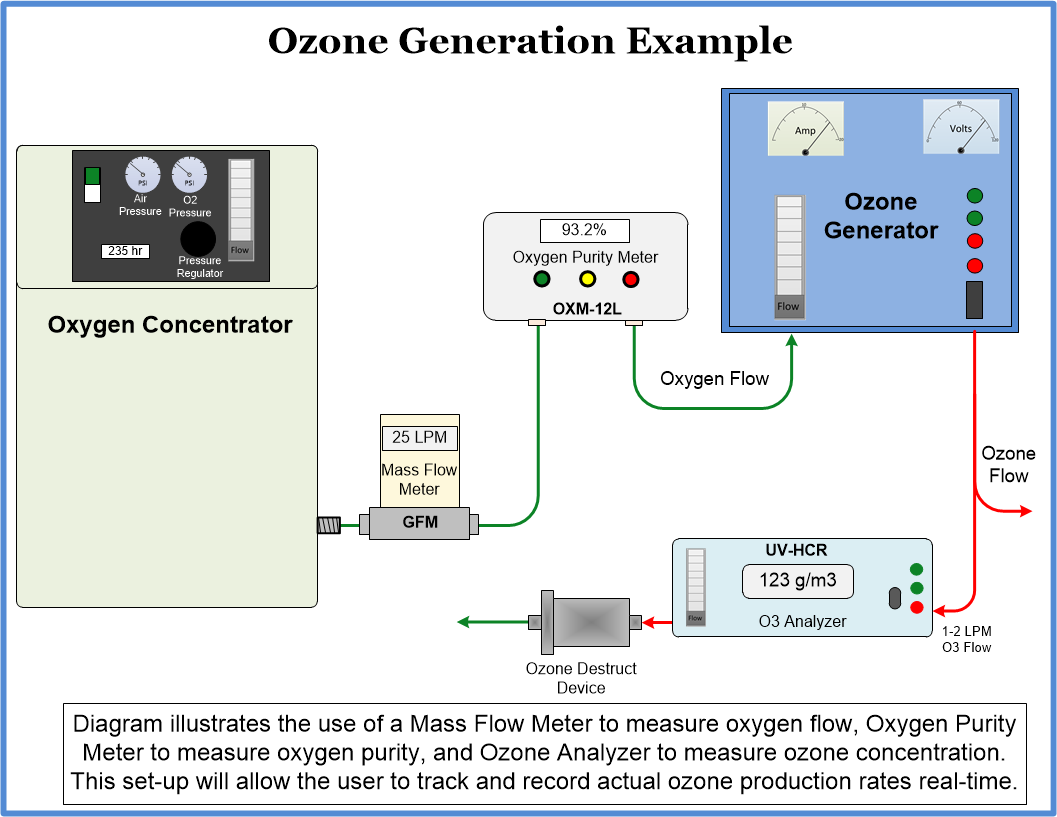 ozone pilot system example install with measuring devices