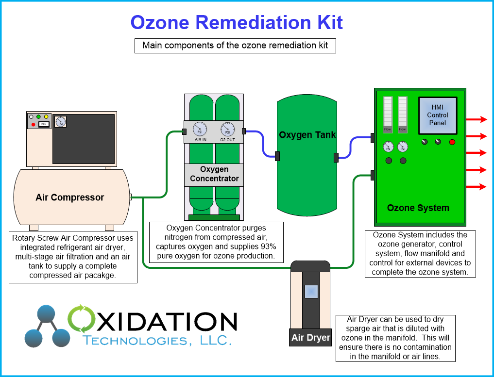 Complete ozone system for in-situ groundwater remediation