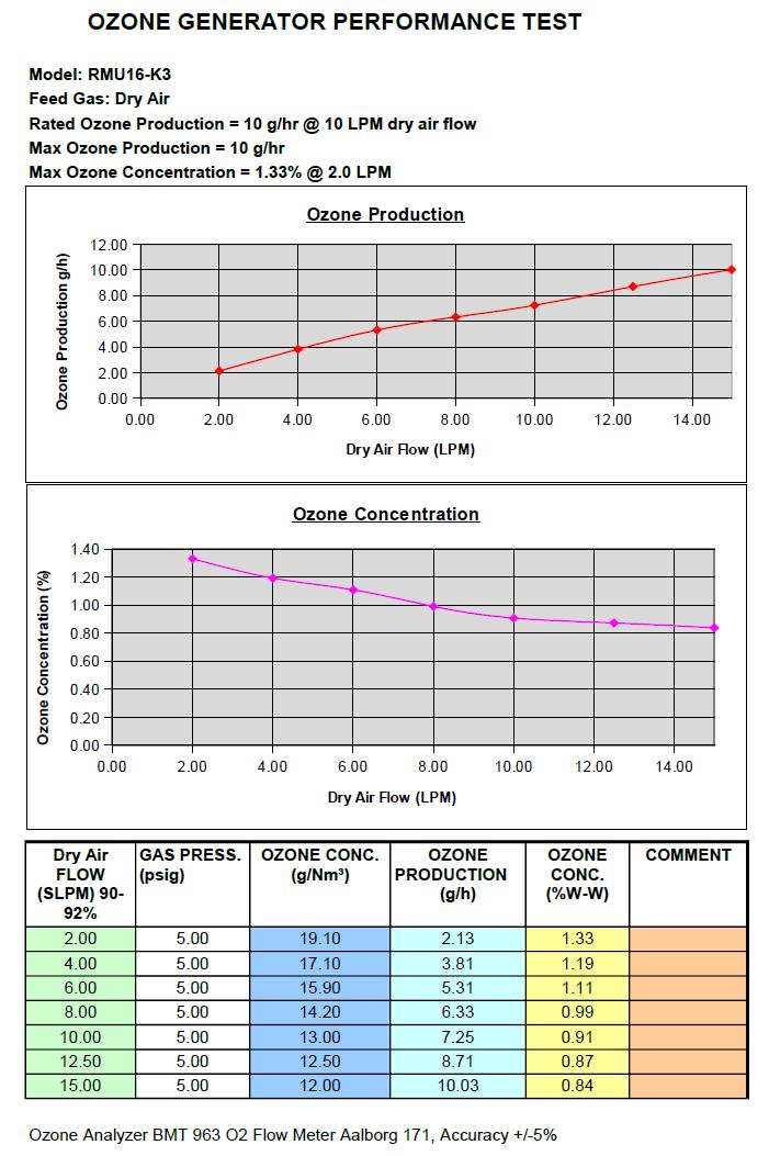 RMU Rack mount ozone generator output