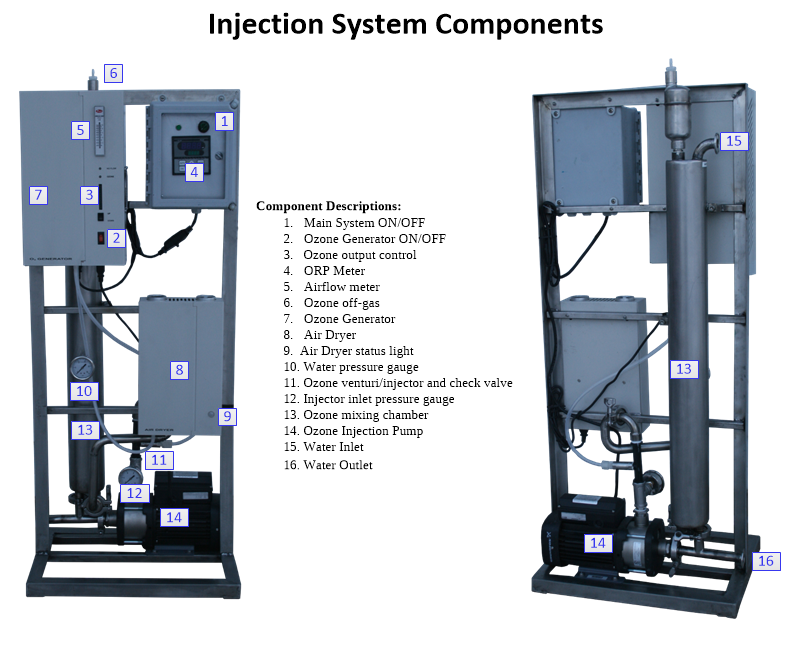 AOS ozone system components diagram