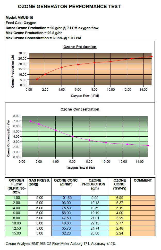 VMUS-10 ozone generator from oxygen
