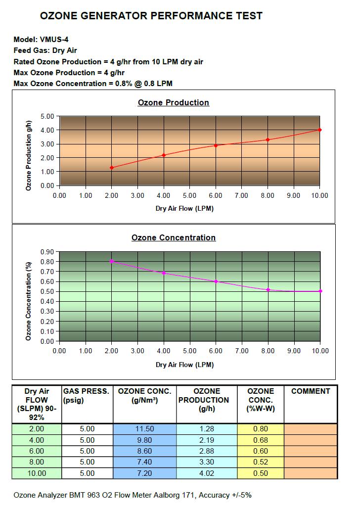 VMUS-4 Ozone Generator performance Chart on dry air