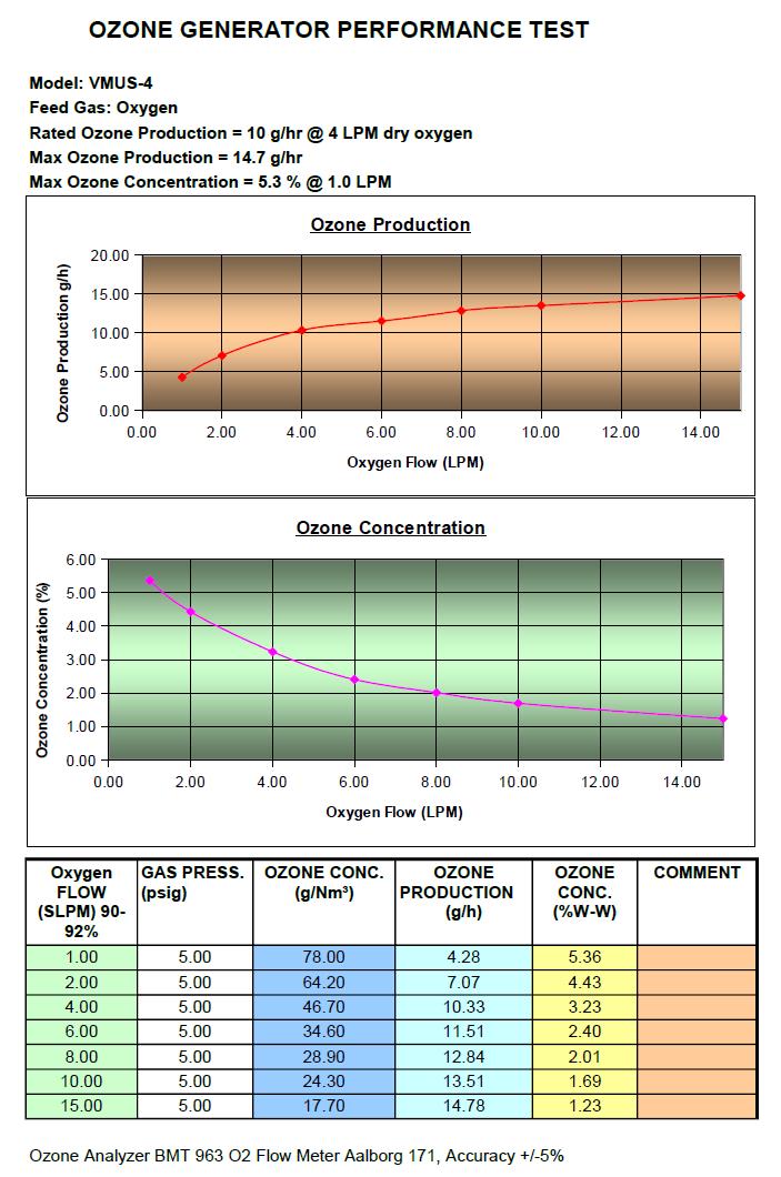 Example of ozone generator performance chart