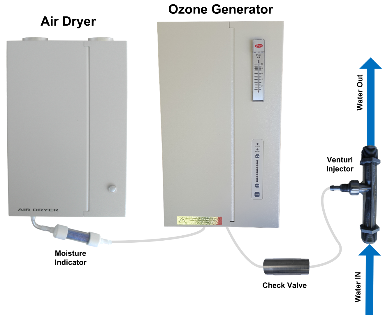 Well water treatment system with ozone