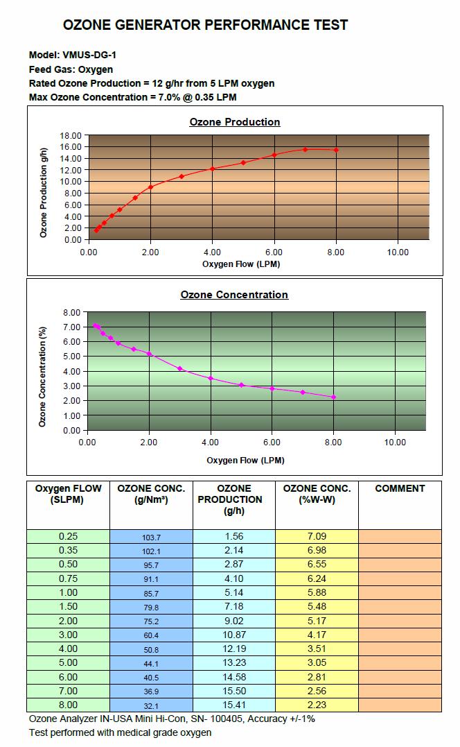 VMUS-DG1 Performance Chart
