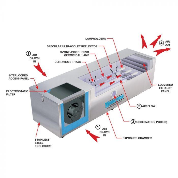 Monozone UV ozone generator internal componens