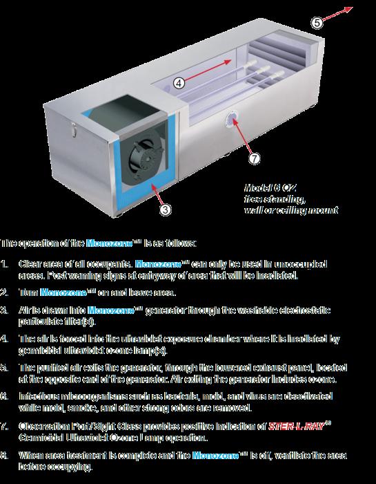 Monozone UV ozone generators