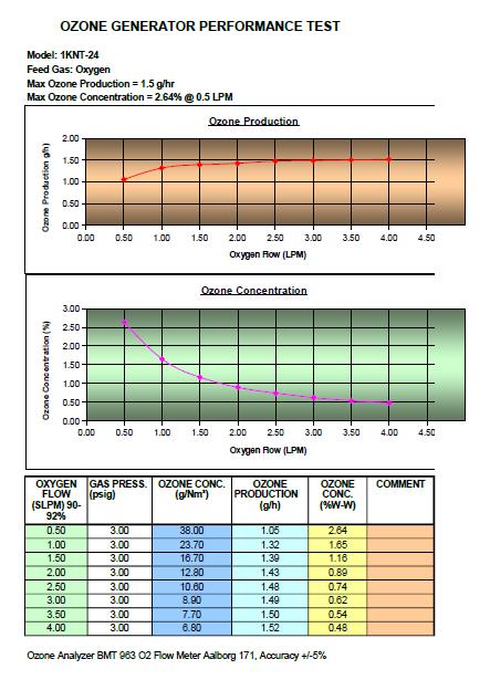 1KNT ozone generator performance chart
