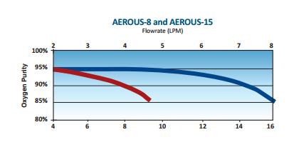 Aerous-8 Performance chart
