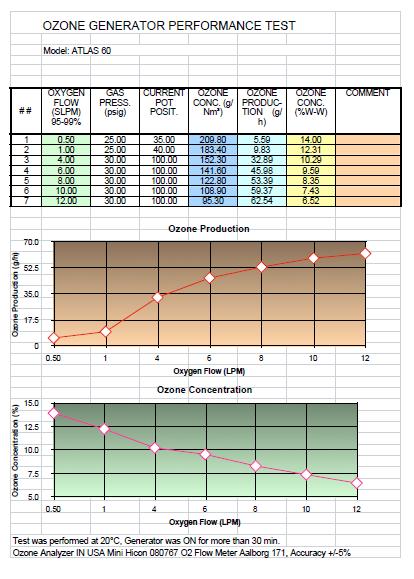 60 g/hr Ozone Generator Performance Chart