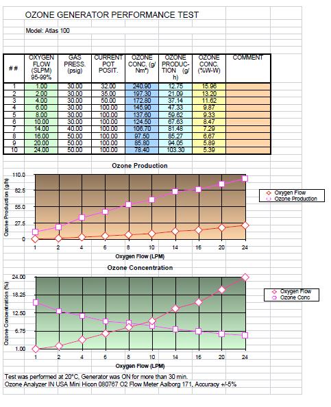 100 g/hr Ozone Generator Performance Chart