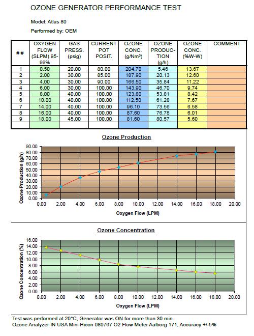 80 g/hr Ozone Generator Performance Chart
