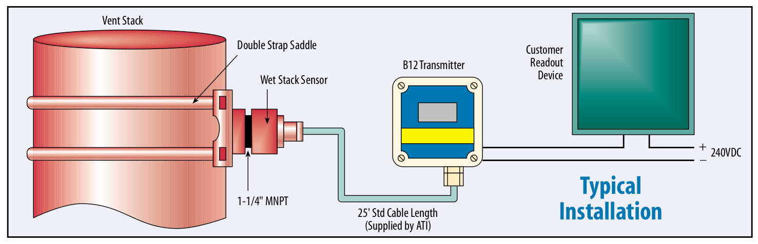 This is the typical installation of the B12 Wet Gas Transmitter
