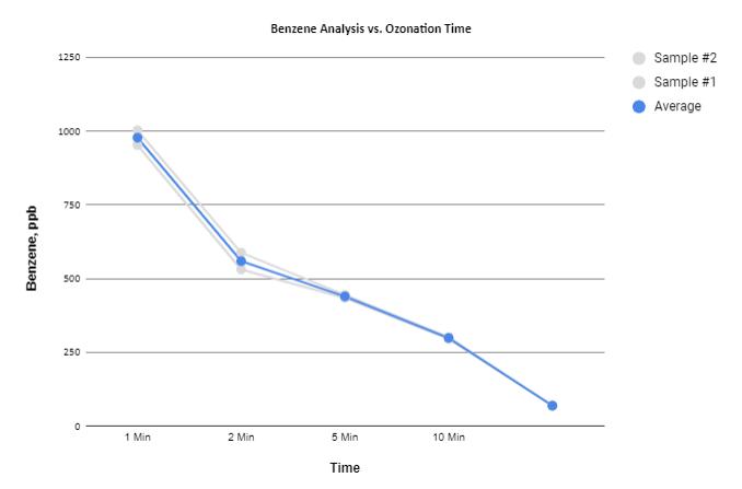 btex removal chart