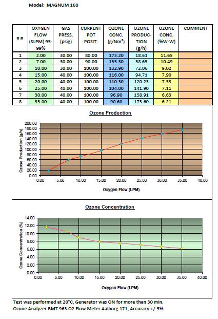 Magnum 160 Ozone Generator Performance Chart